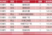 3月20日乐清新房网签11套温州全市成交357套