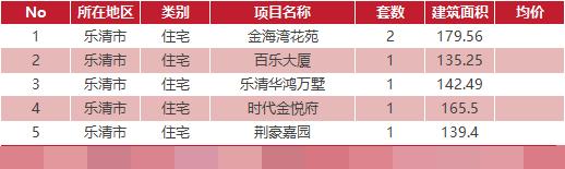 3月21日乐清新房网签6套温州全市成交137套