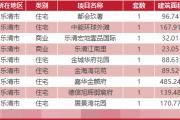 3月22日乐清新房网签9套温州全市成交279套